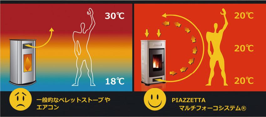 送風口の位置による体感温度の違い